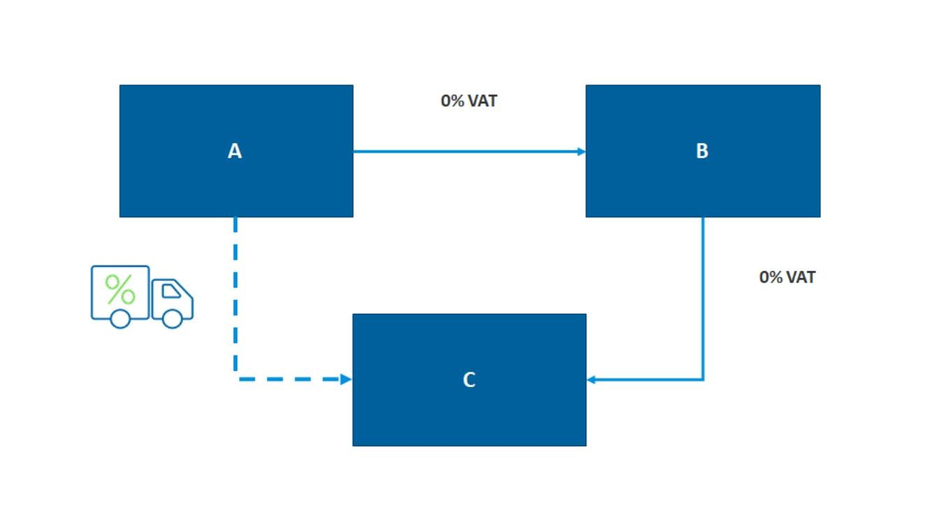 Simplified Triangulation Scenario VAT