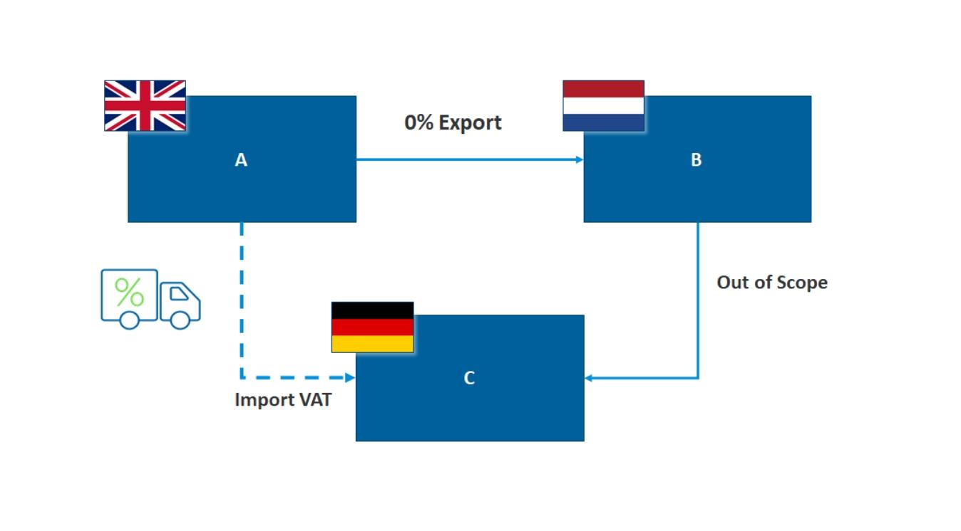 UK Manufacturer VAT Triangulation