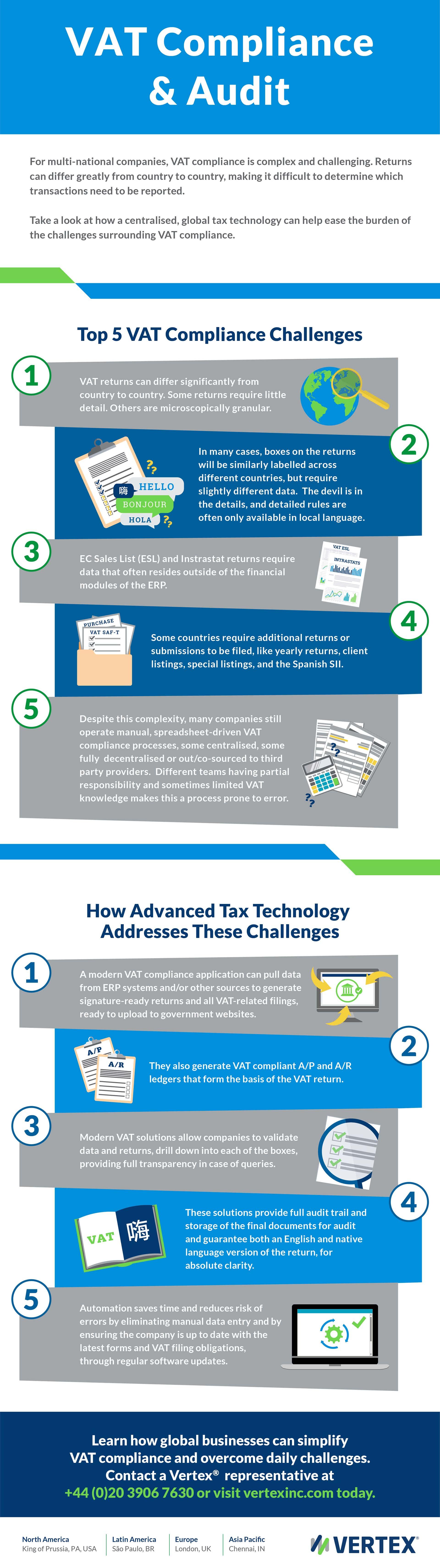 VAT Compliance Audit Infographic