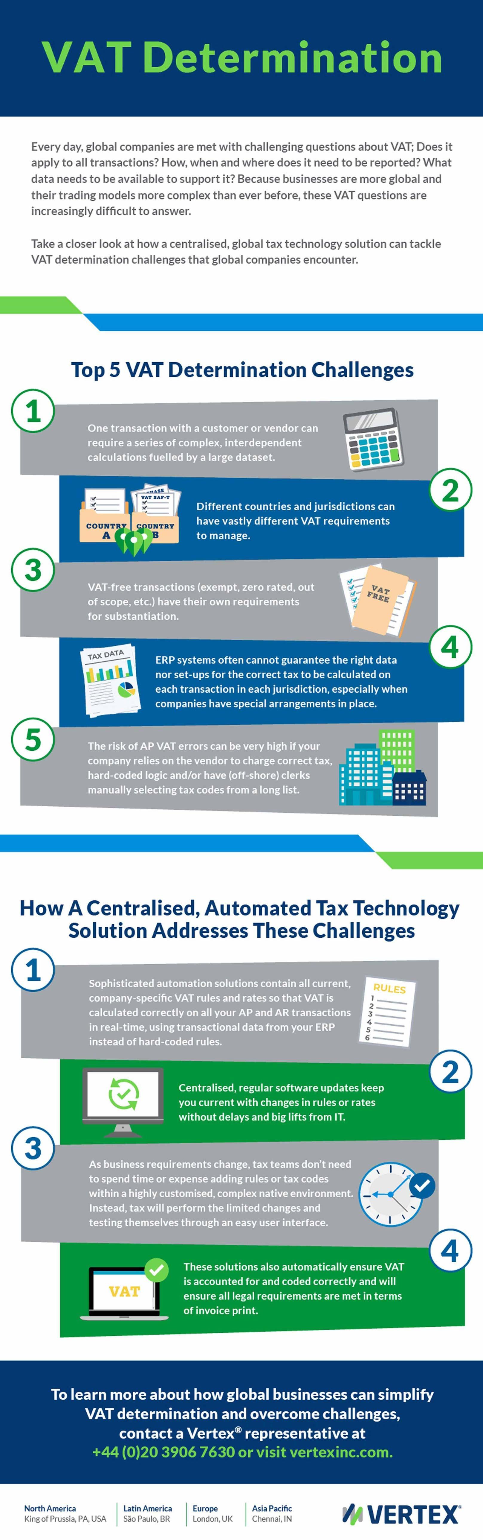 VAT Determination Infographic.