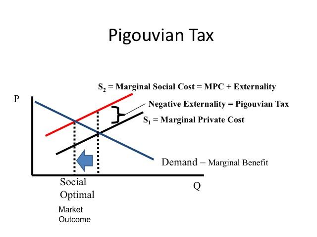 Pigouvian Tax