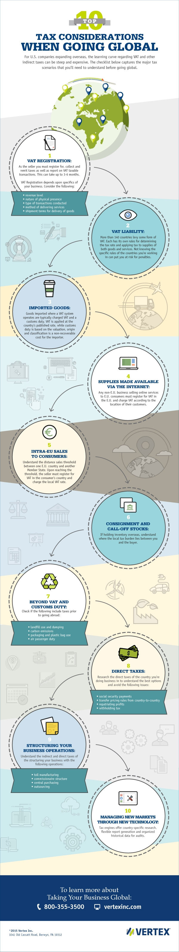 Considerations When Going Global Infographic