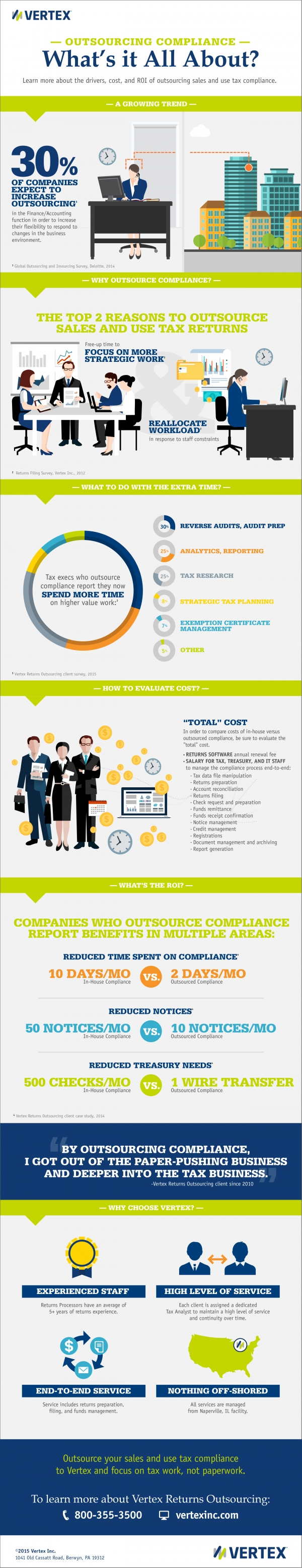 Outsourcing Compliance Infographic