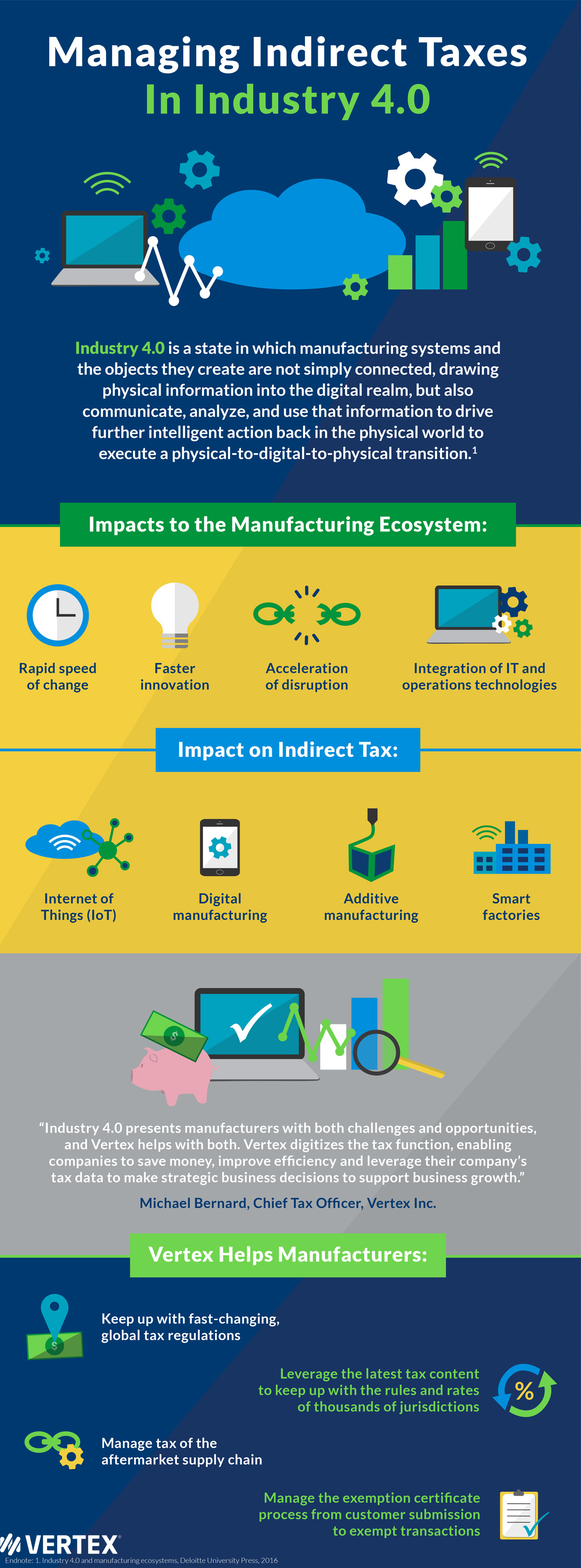 Managing Indirect Taxes In Industry 4.0