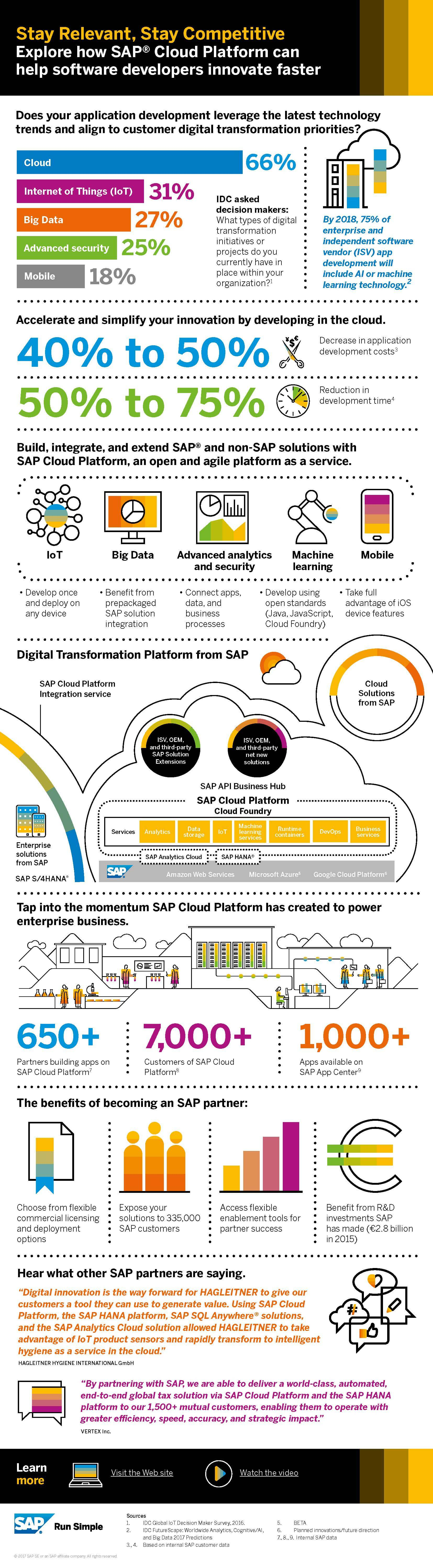 How SAP Cloud Platform Helps