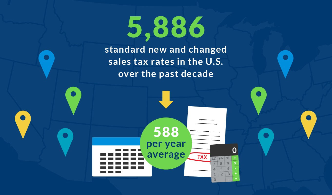 Sales tax rates have changed over the past decade