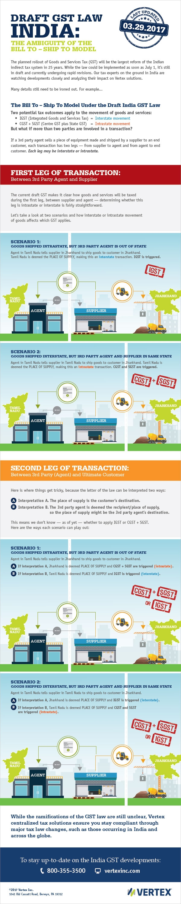 Bill-to Ship-to Model Infographic