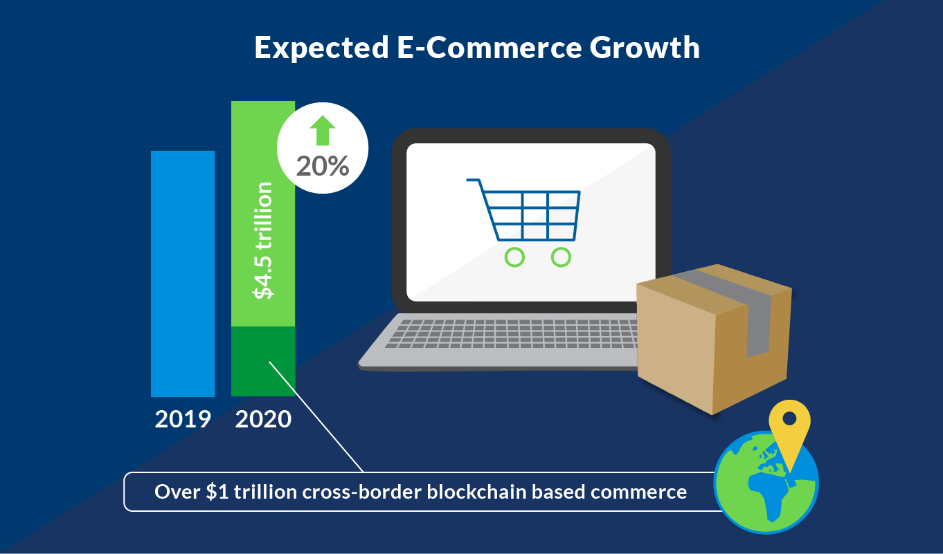 expected e-commerce growth into 2020