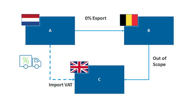 Trinagulation VAT to final customer