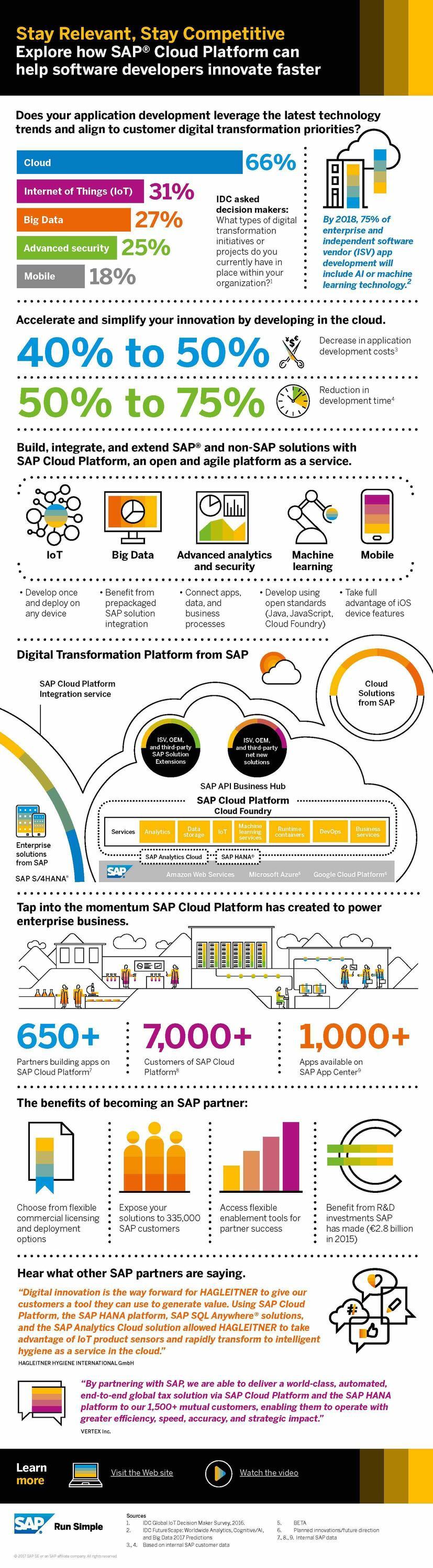 SAP OEM SCP ISV Infographic