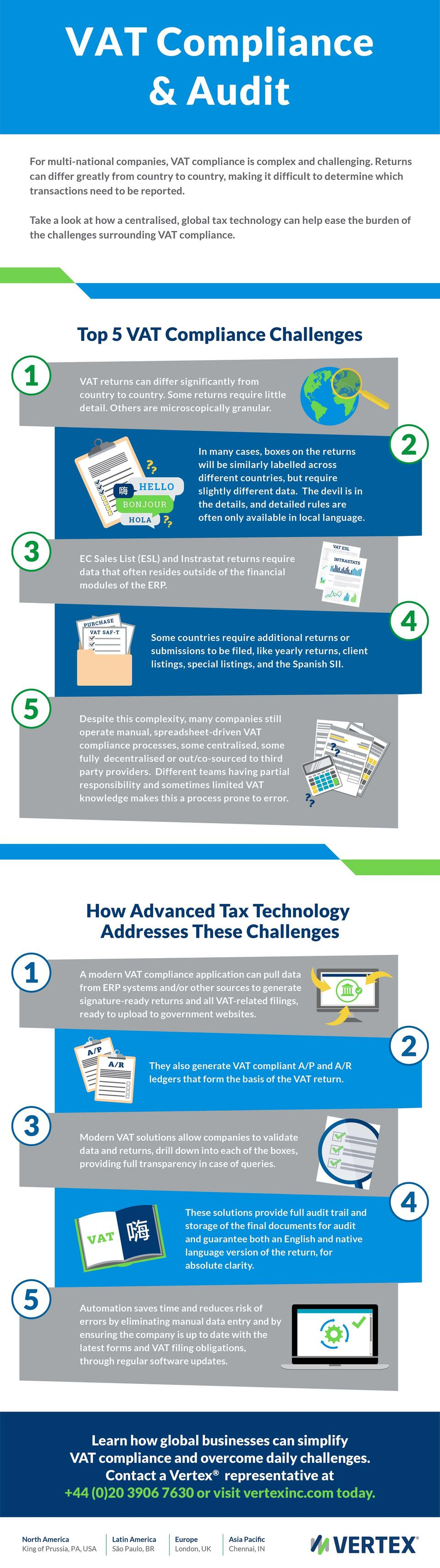 VAT Compliance Audit Infographic