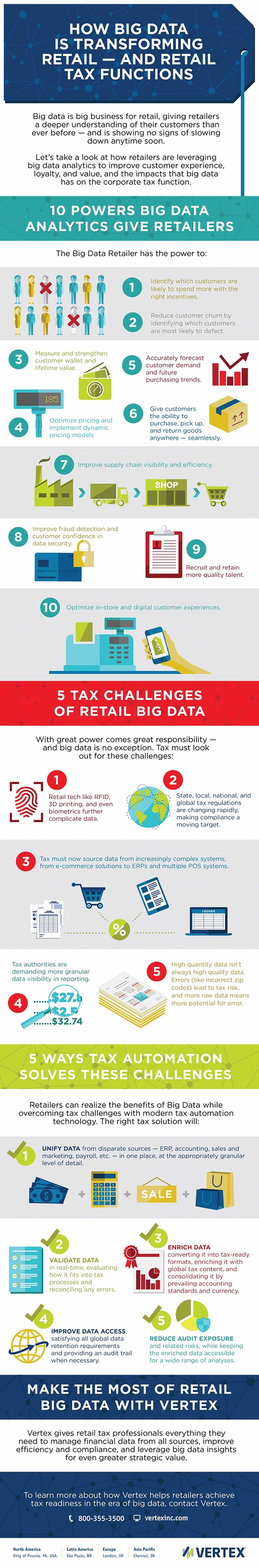 An infographic explaining how big data is transforming retail tax functions.