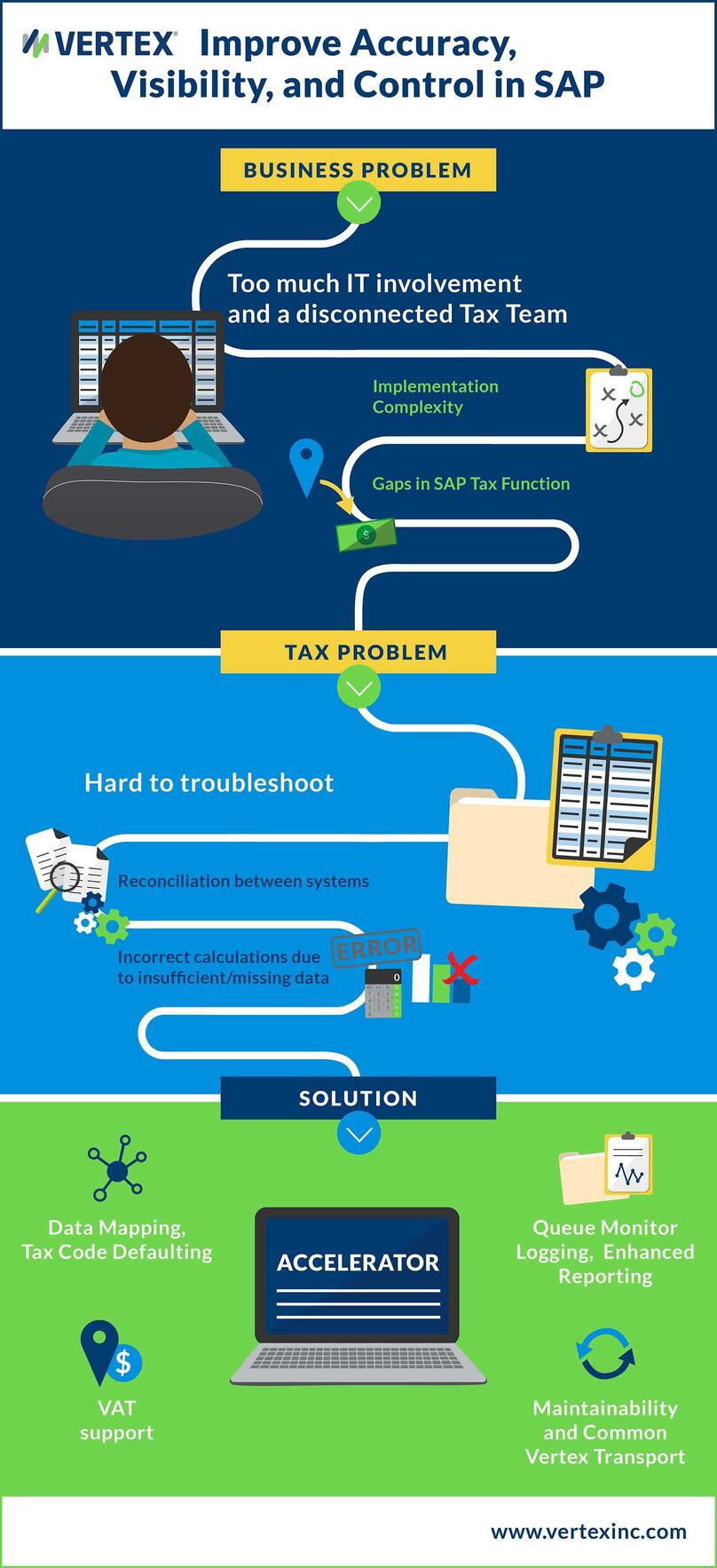 An infographic outlining how to improve accuracy, visibility, and control in SAP.